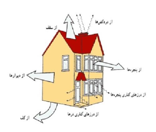Image result for تنظیم شرایط محیطی و اقلیمی
